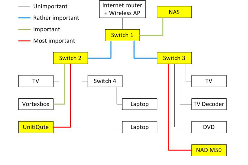 network diagram_0 which ethernet switch the ear